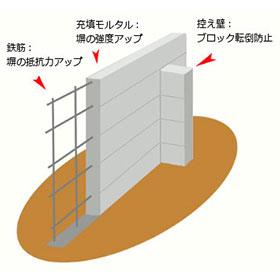 塀の控え壁(塀、壁補強)